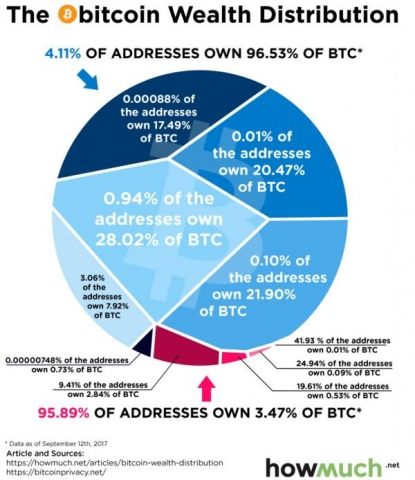 4 adresy kontrolują 95% rynku bitcoinów